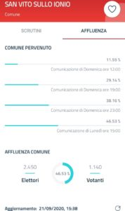 Elezioni San Vito sullo Ionio 2020, i risultati in tempo reale