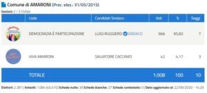 Elezioni Amaroni 2020, Luigi Ruggiero eletto Sindaco