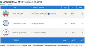 Elezioni Palermiti 2020, Domenico Emanuele eletto Sindaco