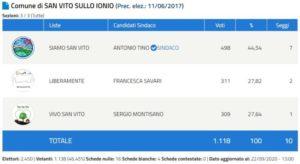 Elezioni San Vito sullo Ionio 2020, Antonio Tino eletto Sindaco