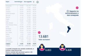 Vaccini Covid: in Calabria il 34,8% delle somministrazioni, ultima a livello nazionale