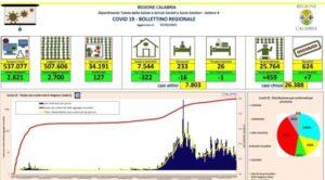 Coronavirus, sette vittime nelle ultime 24 ore in Calabria