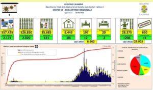 Coronavirus, oggi in Calabria si registra un decesso e 121 nuovi contagi