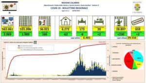 Coronavirus, oggi in Calabria si registrano 2 morti e 166 nuovi contagi