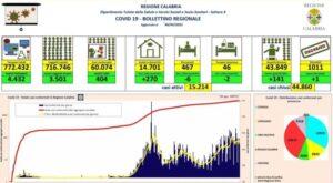 Coronavirus, oggi in Calabria si registra un decesso e 404 nuovi contagi