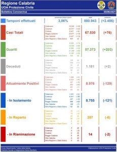 Coronavirus, oggi in Calabria si registrano 2 decessi e 76 nuovi contagi