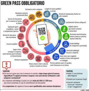 Dal 15 ottobre Green Pass obbligatorio per dipendenti pubblici e privati