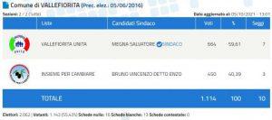 Amministrative 2021 – Salvatore Megna eletto sindaco di Vallefiorita